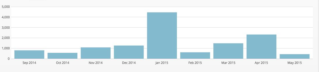 Statistiche-sett2014-mag2015
